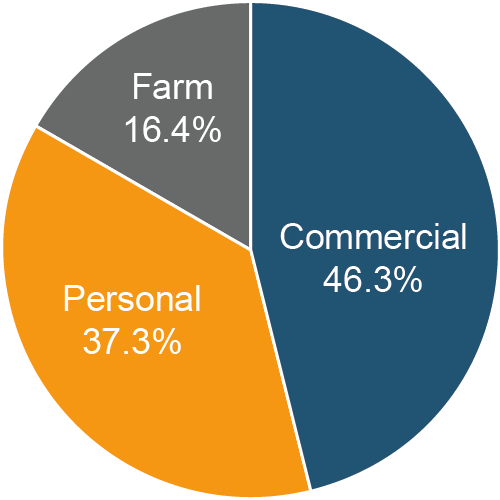 Commercial = 46.3%, Personal = 37.3%, Farm = 16.4%