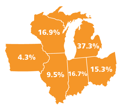 Michigan = 37.3%, Wisconsin = 16.9%, Indiana = 16.7%, Ohio = 15.3%, Illinois = 9.5%, Iowa = 4.3%